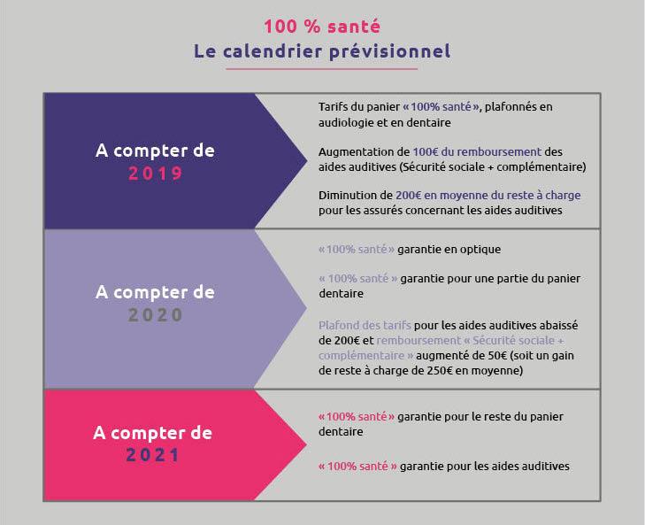 infographie-calendrier-100-sante